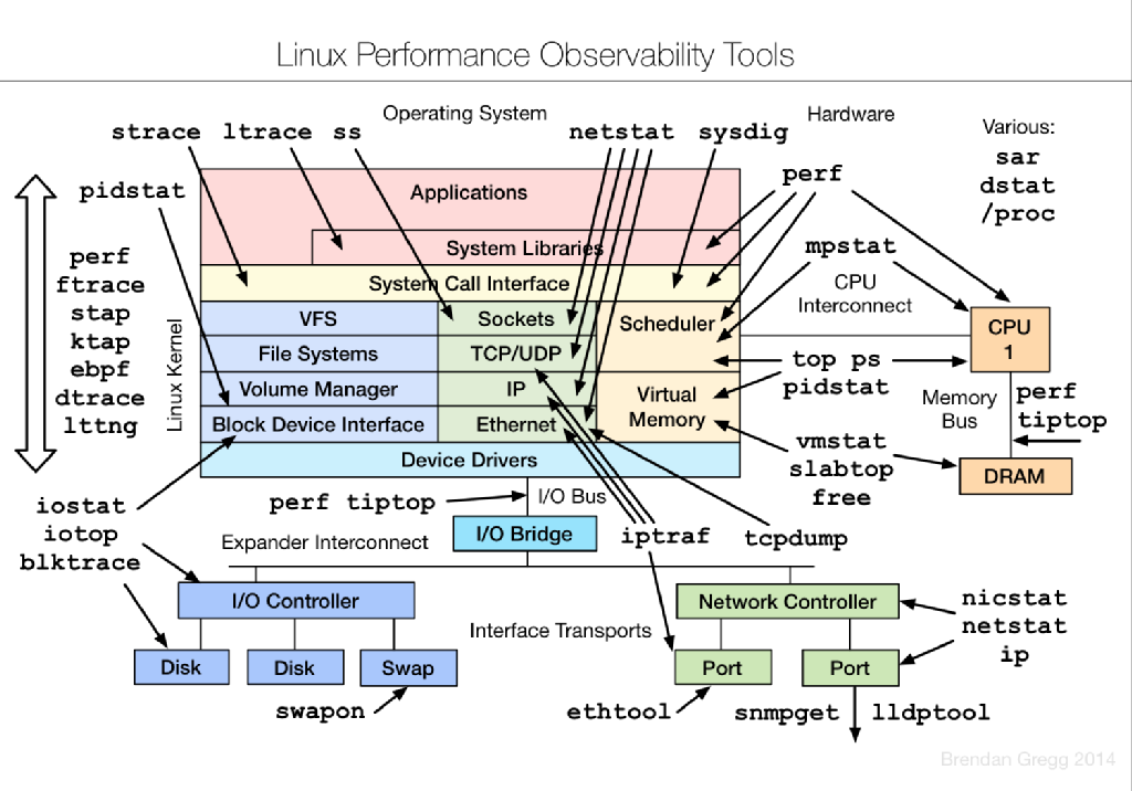 linux-performance